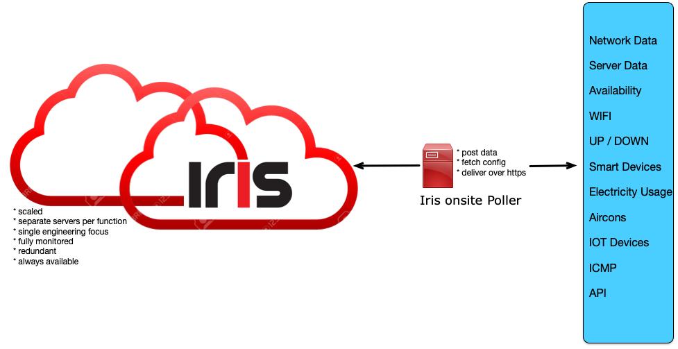 Iris Cloud